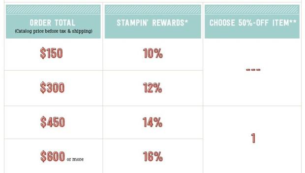 stampin rewards chart